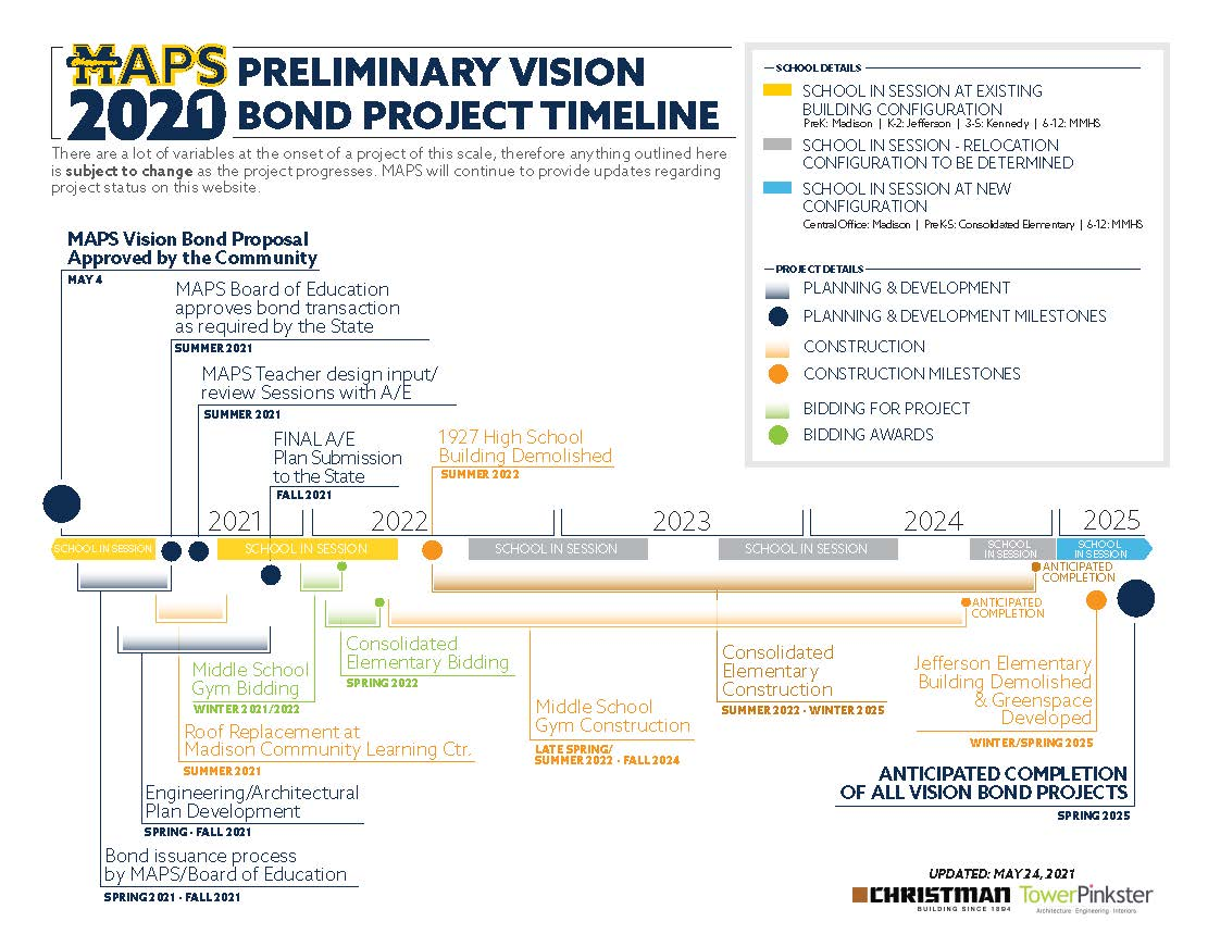 MAPS Vision Plan Preliminary Timeline graphic